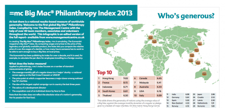 Big Mac® Philanthropy Index