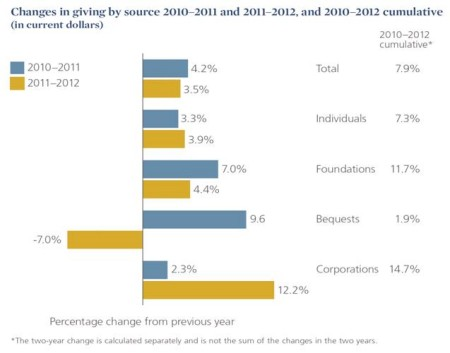 2013_GUSA_Changes in Giving by Source