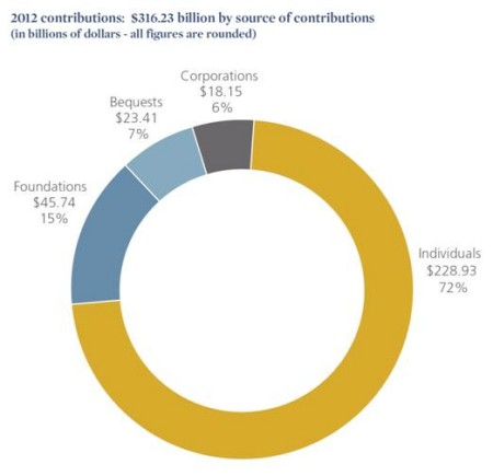 2013_GUSA_2012 Contributions TOTAL
