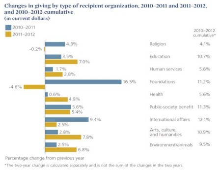 2013_GUSA_Changes in Giving to Recipient Org