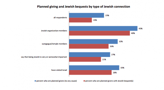 Jewish bequests by type of Jewish connection