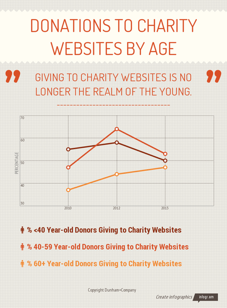 Donations-to-charity-websites-by-age-website