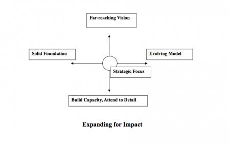 Expanding-for-Impact