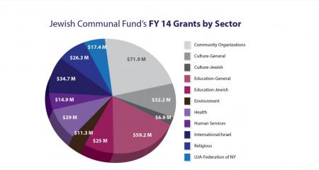 JCFNY-FY-14-grants-e1407612810766