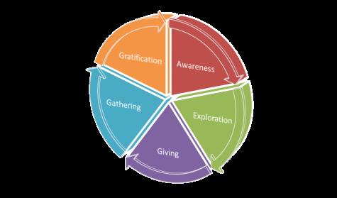 Philanthropy Loop