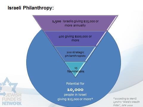 Israeli Philanthropy