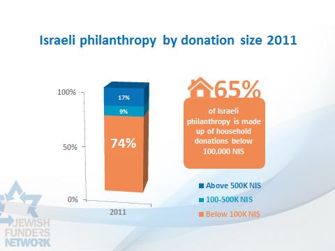 israel philanthropy 2