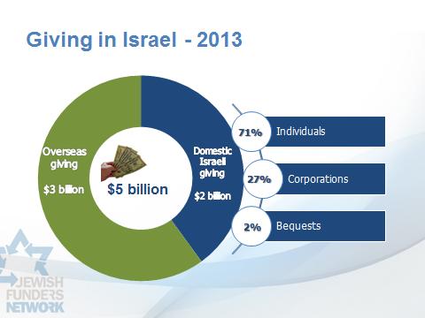 giving-in-Israel